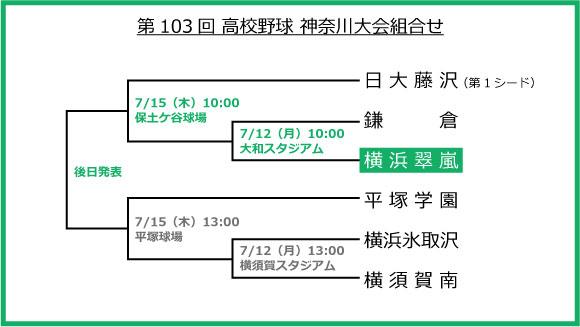 第103回 夏の神奈川大会 組合せ