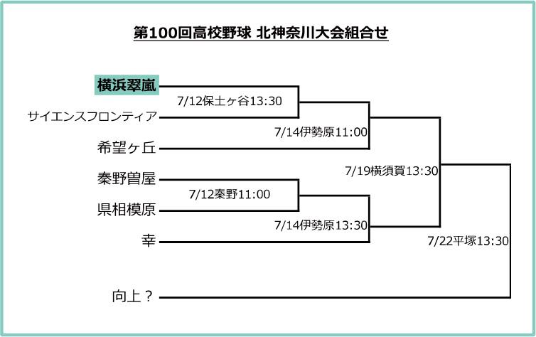 第100回高校野球 北神奈川大会組合せ